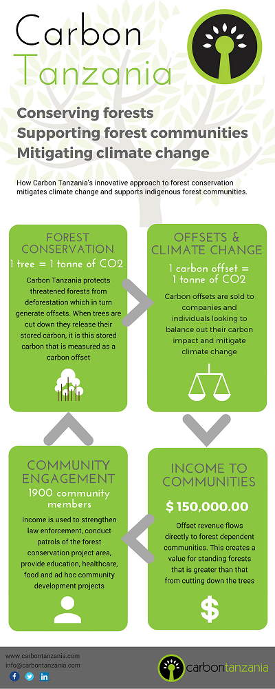 Connecting Forest Conservation, indigenous communities and climate change RS