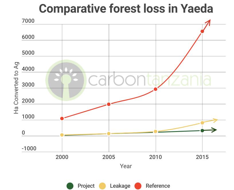 Yaeda Valley Forest loss graph - Carbon Tanzania